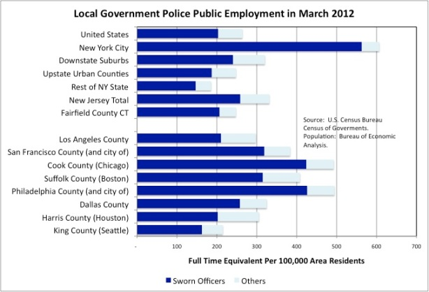 salary federal government minneapolis salaries