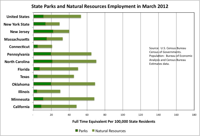 New York State Major Natural Resources