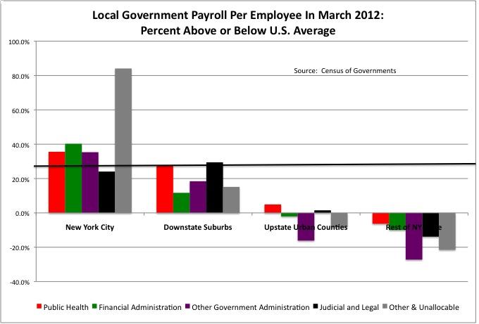 Local Payroll