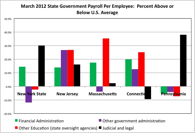 State Pay