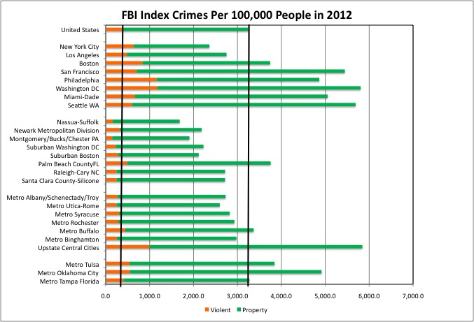 Crime Chart 3
