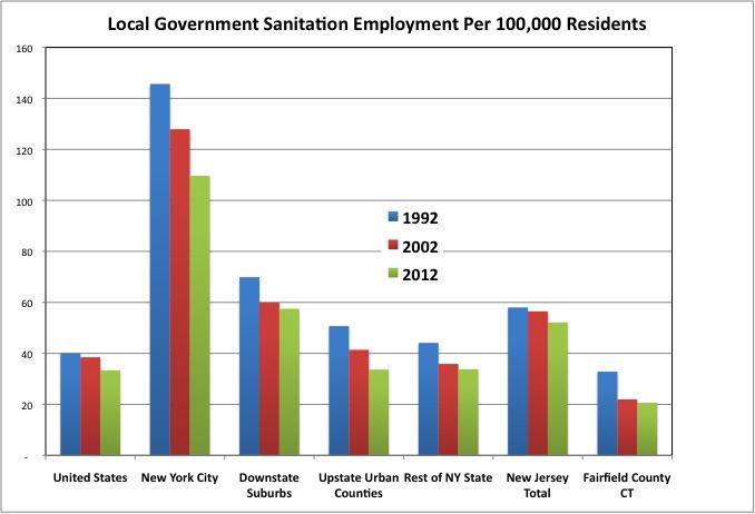 Sanitation Employment