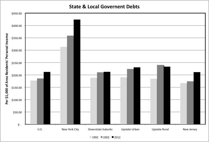 Chart Debts