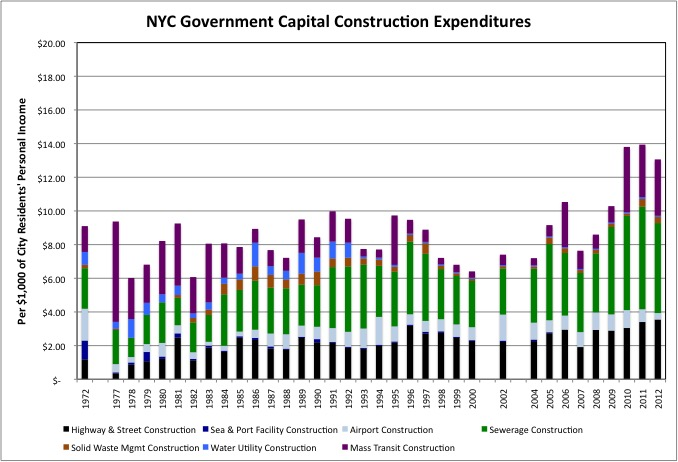 Chart NYC 72-12