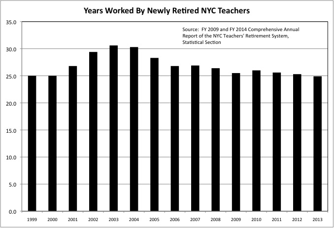 NYC Teacher Years Worked Chart