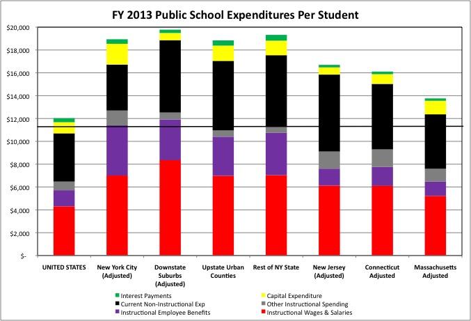 School Spending 2