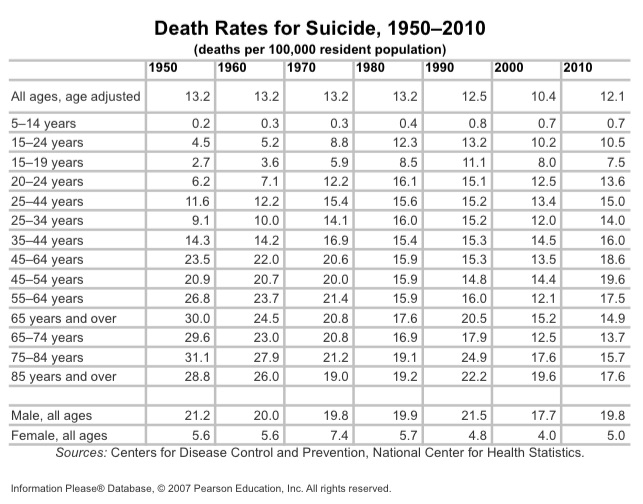 Suicide By Age and Year