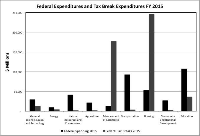 Tax Break Chart