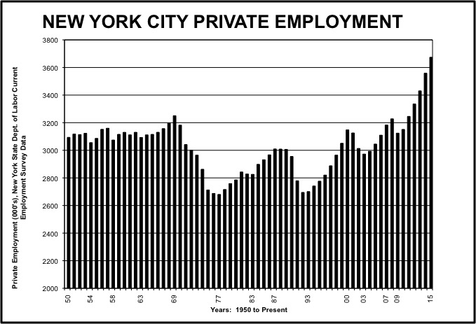 Chart NYC Private