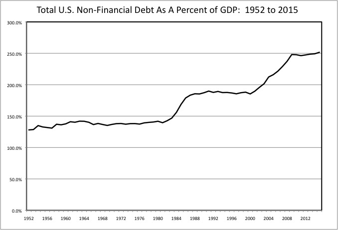Total Non-Financial Debt