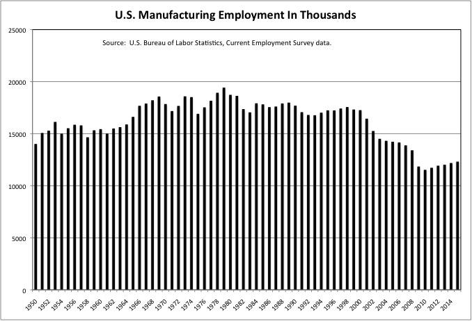manufacturing-employment