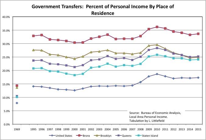 Average Income In Staten Island Ny