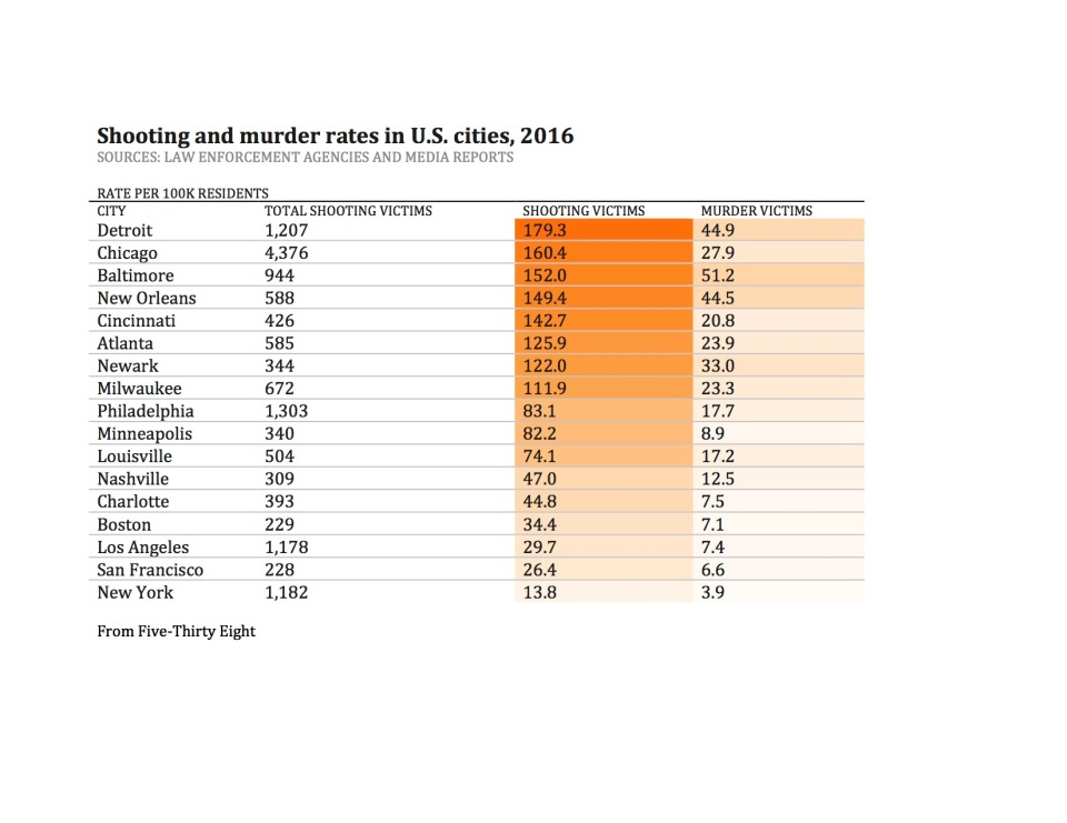 Shootings RATE PER 100K RESIDENTS