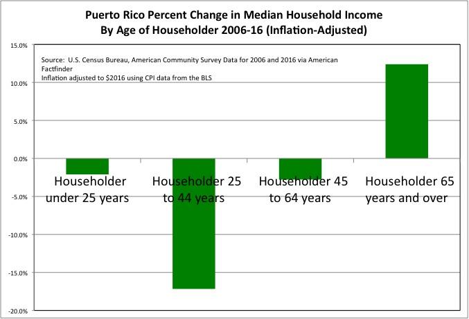 Puerto Rico Chart