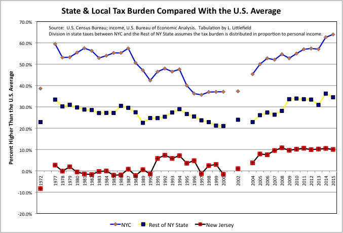 NY-NJ-Tax Above Average