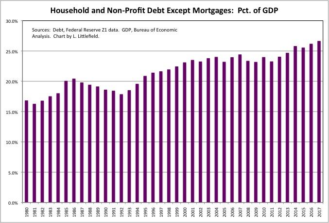 Consumer Debt2
