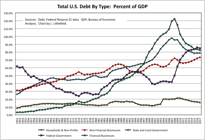 Debt By Type
