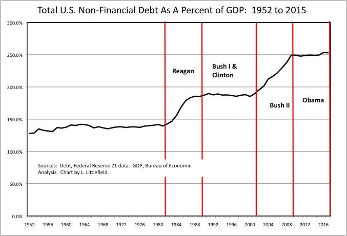 Non-Fin Debt