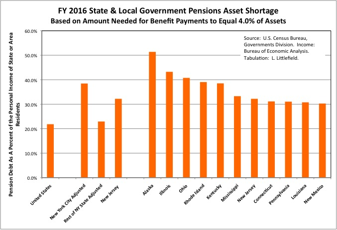 Chart9bPensionIncome