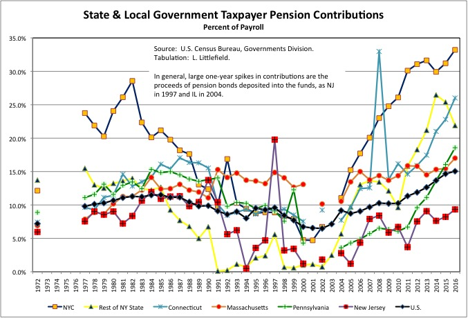 Chart9d3Taxpayers