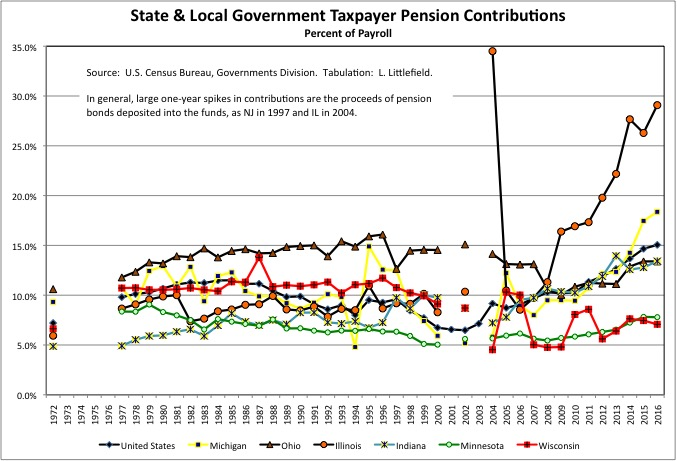Chart9d4Taxpayers