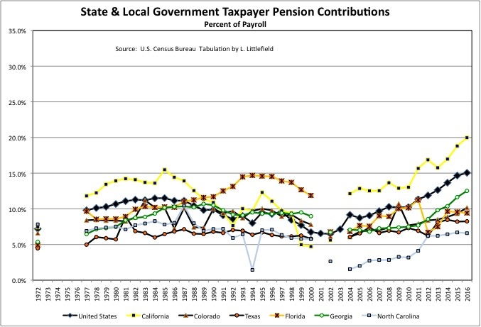 Chart9d5Taxpayers