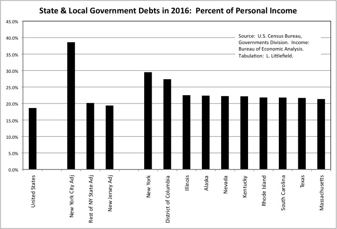 Debt By State 3b