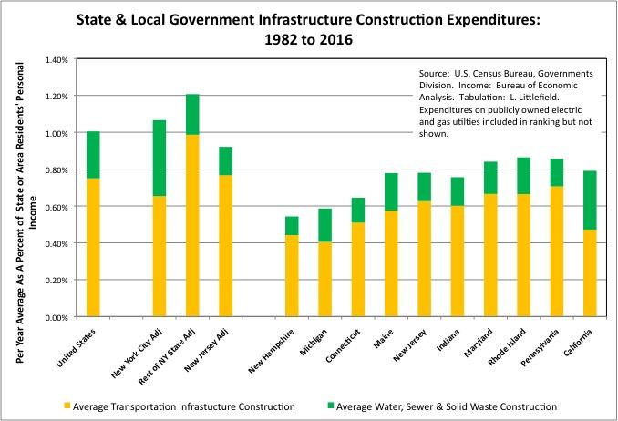 InfrastructureByState4c