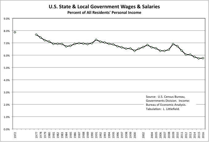 Gov Wages & Salaries 8j