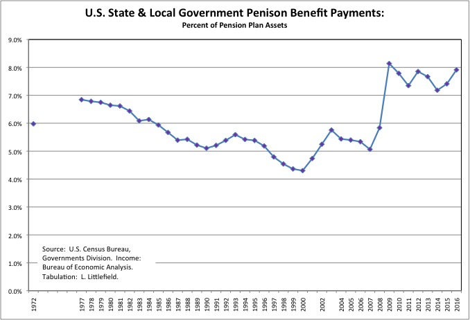 Pension Benefits 8a