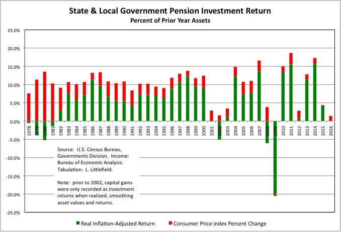 Pension Investment Returns 10b
