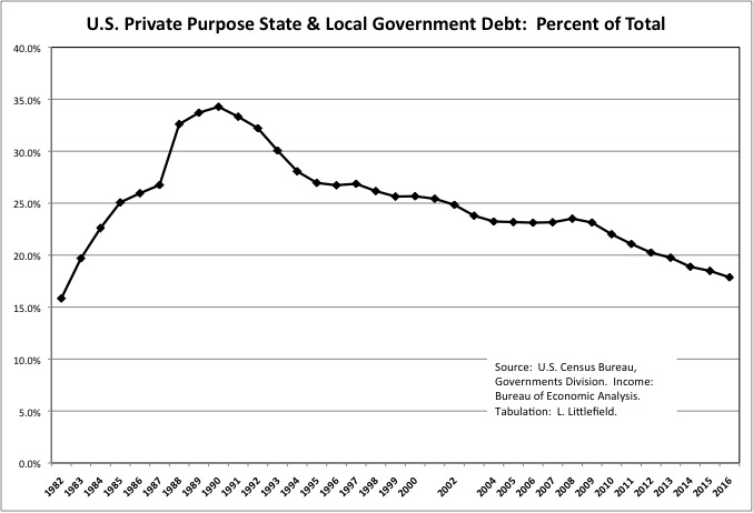 Private Purpose Gov Debt 33