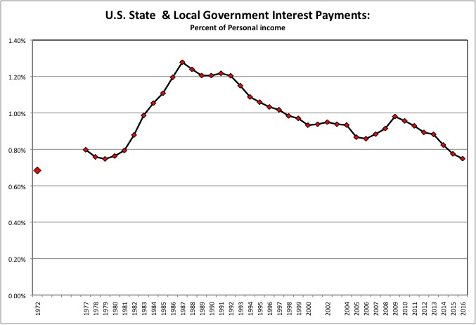 State & Local Gov Interest Payments 3d