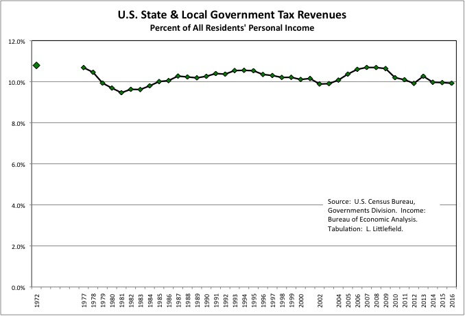 State & Local Tax Burden 8i