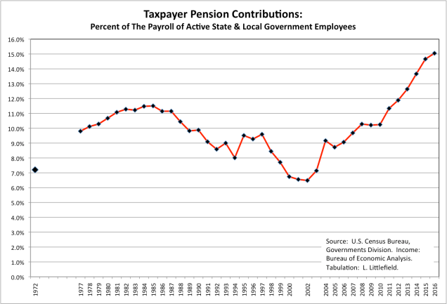 Tax Pension Contribution 8c