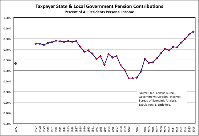 Taxpayer Pension Contribution 8h