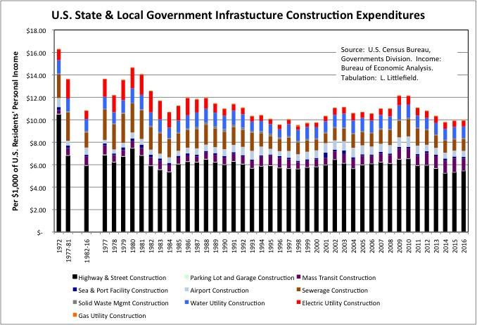 U.S. Infrastructure By Year 4a