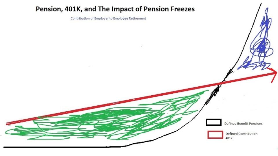 Pension 401K Freeze