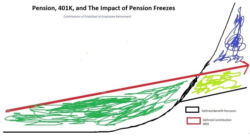 Pension 401K Freeze1a